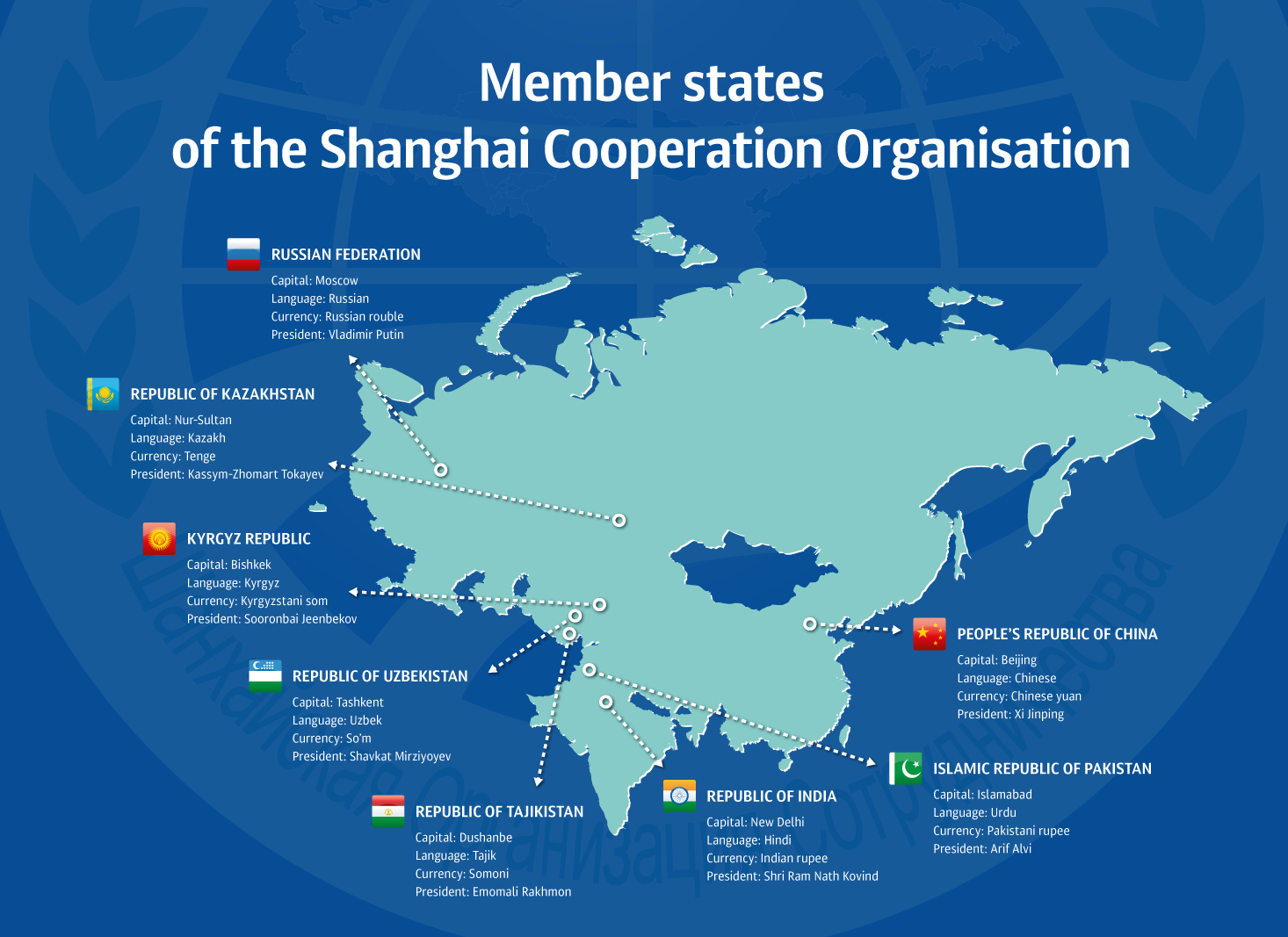 Shanghai Cooperation Organization Mass Media Forum