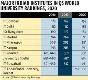 Quacquarelli Symonds Qs World University Rankings For Asia 2020
